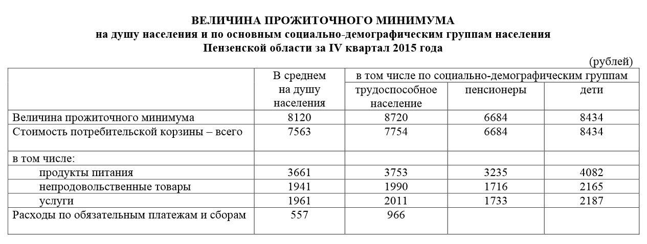 какова сумма прожиточного минимума в 2015 году